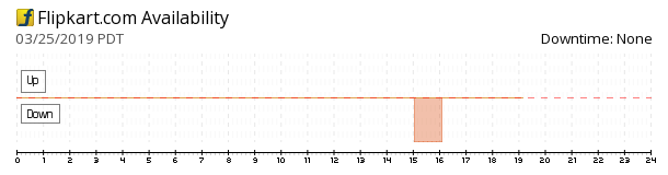 Flipkart availability chart