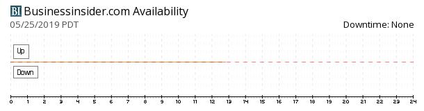 BusinessInsider availability chart