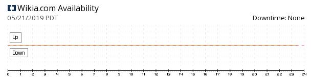 Wikia availability chart