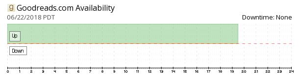Goodreads availability chart