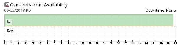 GSMArena availability chart