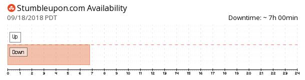 StumbleUpon availability chart