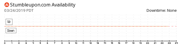 StumbleUpon availability chart