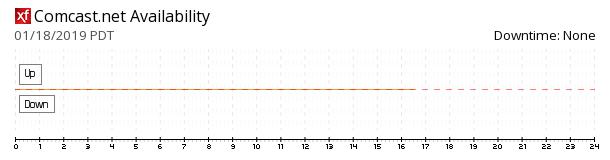 Comcast availability chart