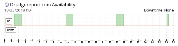 Drudge Report availability chart