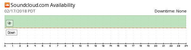 SoundCloud availability chart