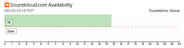SoundCloud availability chart