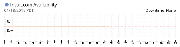 Intuit availability chart