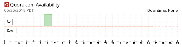 Quora availability chart