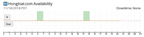 Hongkiat availability chart