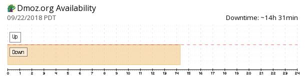 Dmoz availability chart