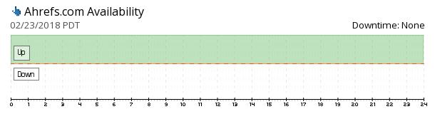 Ahrefs availability chart