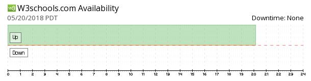 W3Schools availability chart