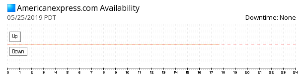 American Express availability chart