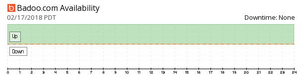 Badoo availability chart