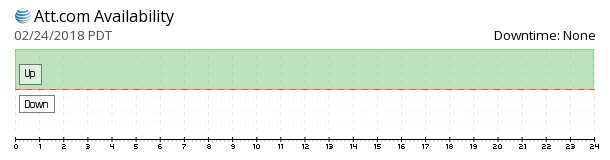 AT&T availability chart