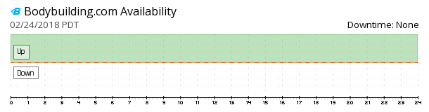 Bodybuilding.com availability chart