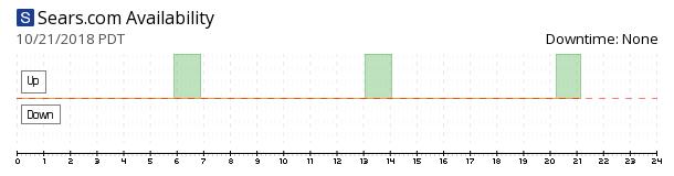 Sears availability chart
