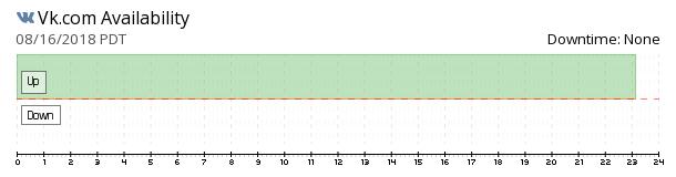 Vkontakte availability chart