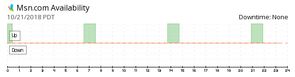 MSN availability chart