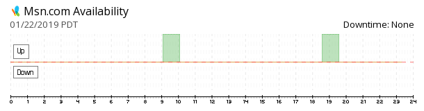 MSN availability chart