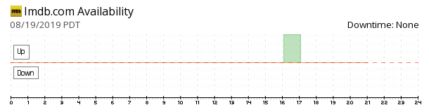 IMDb availability chart