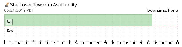 Stack Overflow availability chart