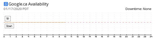 Google Canada availability chart