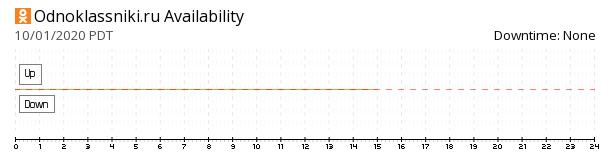 Odnoklassniki availability chart
