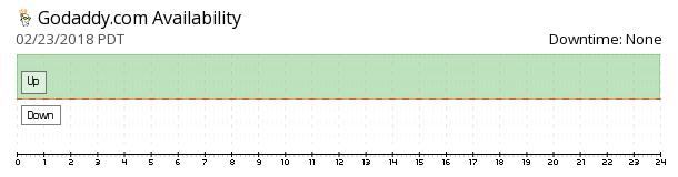 GoDaddy availability chart
