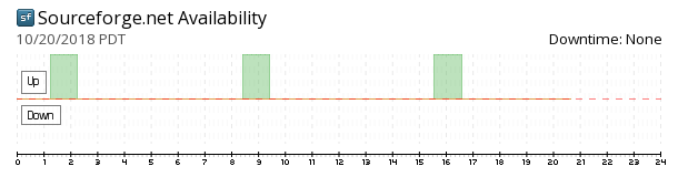 SourceForge availability chart