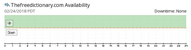 TheFreeDictionary availability chart