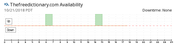 TheFreeDictionary availability chart