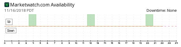 MarketWatch availability chart