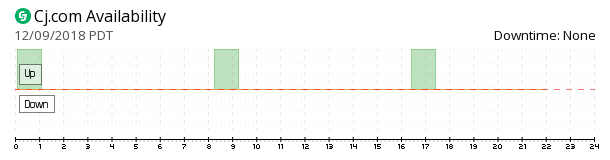 CJ.com availability chart