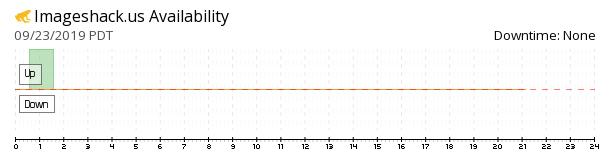 Imageshack availability chart