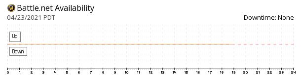 Battle.net availability chart