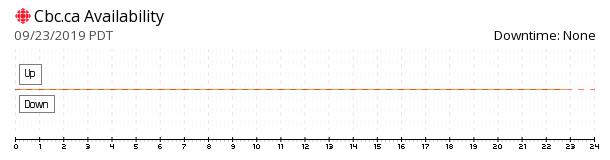 Cbc availability chart
