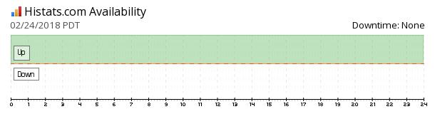 Histats.com Counter availability chart