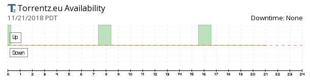 Torrentz availability chart