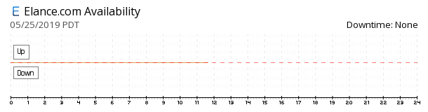 Elance.com availability chart