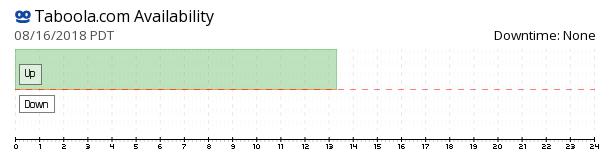 Taboola availability chart