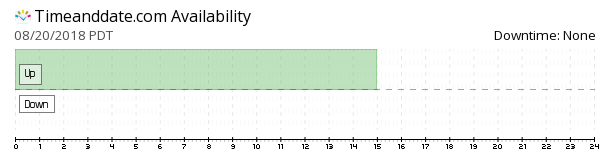 TimeAndDate.com availability chart
