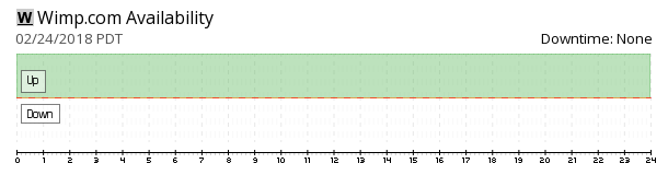 Wimp availability chart