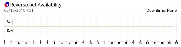 Reverso availability chart