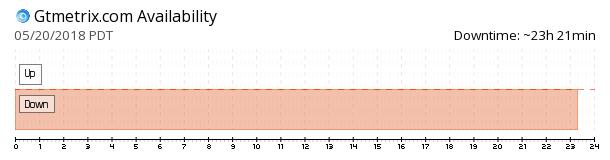 GTmetrix availability chart