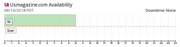 Us Magazine availability chart