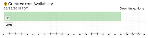 Gumtree availability chart