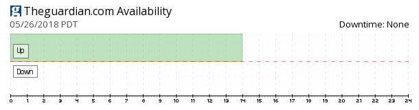 TheGuardian availability chart