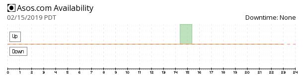 Asos availability chart